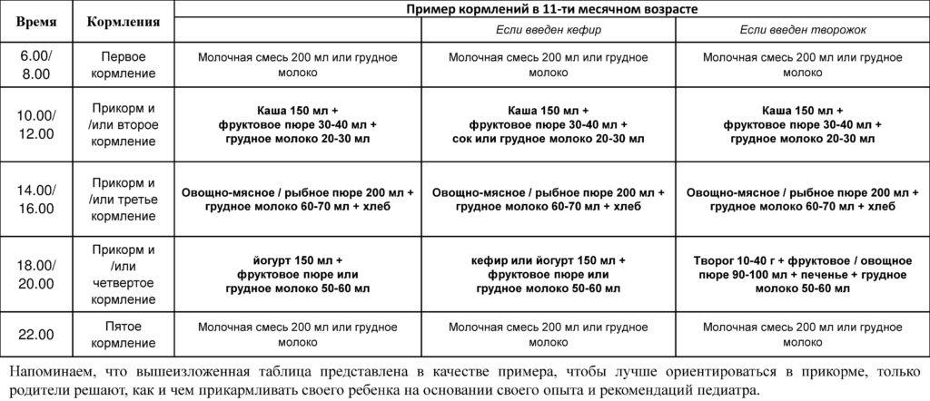 Примерное меню ребенка в 11 месяцев